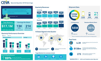 CEVA, Inc. reported Q2 2016 total revenues of $17.1 million, and non-GAAP earnings per share of 21 cents. More than 225 million CEVA-powered devices shipped in the quarter, including a record 56 million LTE smartphones. For more highlights from Q2, view the infographic.
