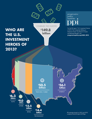 """For the full report, """"U.S. Investment Heroes of 2013: The Companies Betting on America's Future,"""" By Diana G. Carew and Michael Mandel, visit progressivepolicy.org/USIH_2013. Progressive Policy Institute (PPI) estimates based on 2012 and 2013 company financial reports and filings. (PRNewsFoto/Progressive Policy Institute) (PRNewsFoto/PROGRESSIVE POLICY INSTITUTE)"""