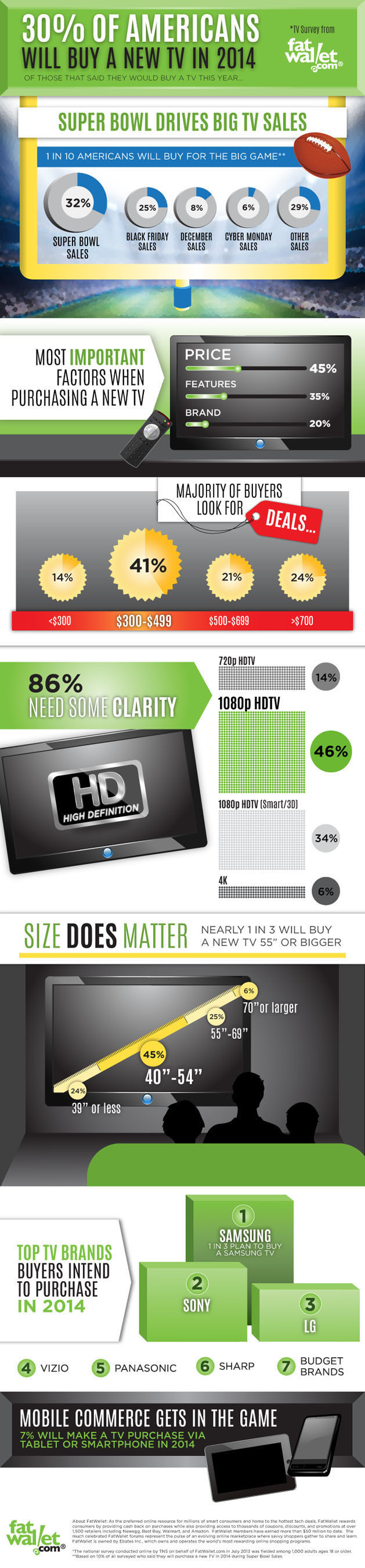INFOGRAPHIC: TV Buyers Survey 2014. (PRNewsFoto/FatWallet) (PRNewsFoto/FATWALLET)