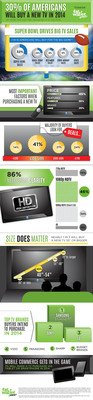 INFOGRAPHIC: TV Buyers Survey 2014. (PRNewsFoto/FatWallet)