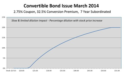 Convertible Bond Issue March 2014