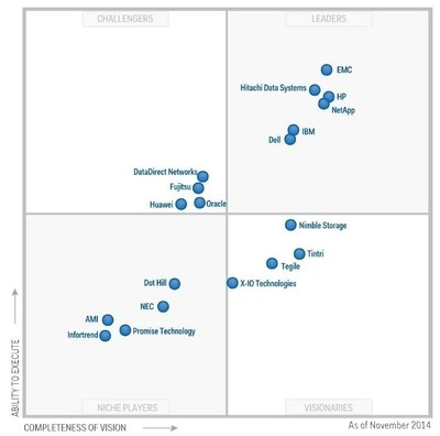 Gartner Magic Quadrant for General Purpose Disk Array Storage