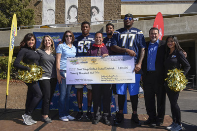 California dairy farm families, San Diego Chargers, and National Foundation on Fitness, Sports & Nutrition awarded $20,000 to San Diego Unified School District to Fuel Up to Play 60 on local campuses. Schools in the San Diego area will be learning more about healthy eating and receiving new fitness equipment to inspire 60 minutes of activity a day!