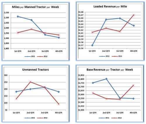 Key Operating Metrics Charts. (PRNewsFoto/USA Truck, Inc.) (PRNewsFoto/USA TRUCK, INC.)