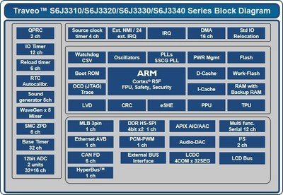 Pictured is a block diagram for the new 40nm series of Traveo automotive MCUs from Cypress Semiconductor Corp.  The series addresses automotive instrument clusters.