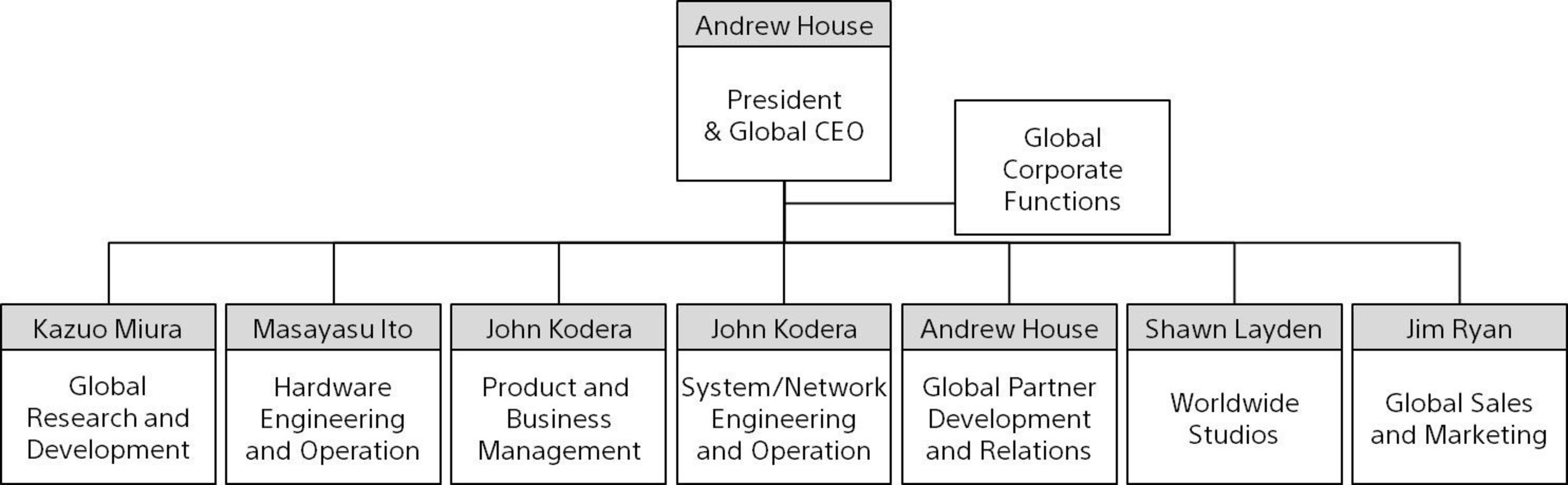 Overview of Global Functions