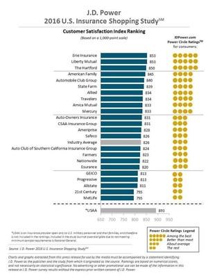 2016 J.D. Power Insurance Shopping Study Rankings
