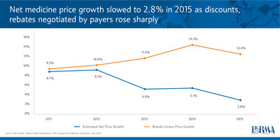 Net medicine price growth slowed to 2.8% in 2015 as discounts, rebates negotiated by payers rose sharply.