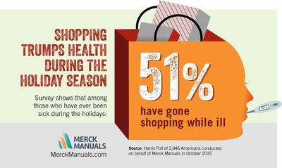 Among Americans who have been sick during the holiday season, more than half have gone shopping while ill.