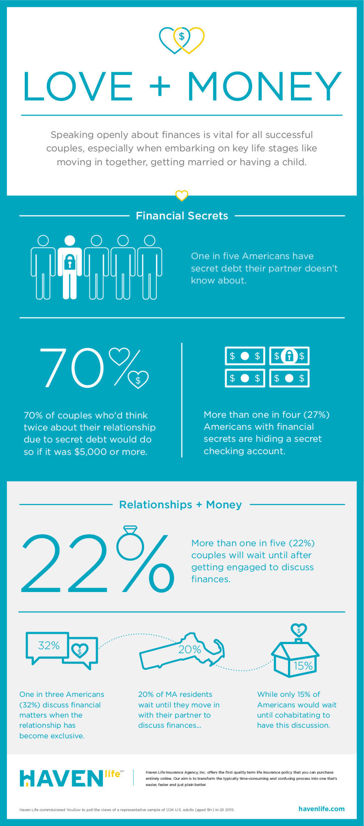 Haven Life conducted original research to determine how comfortable couples are with talking about money.