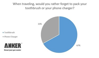 A new survey from Anker, the leader in mobile power, reveals that when traveling power even trumps personal hygiene: two-thirds of respondents would rather forget their toothbrush than their phone charger. (PRNewsFoto/Anker)