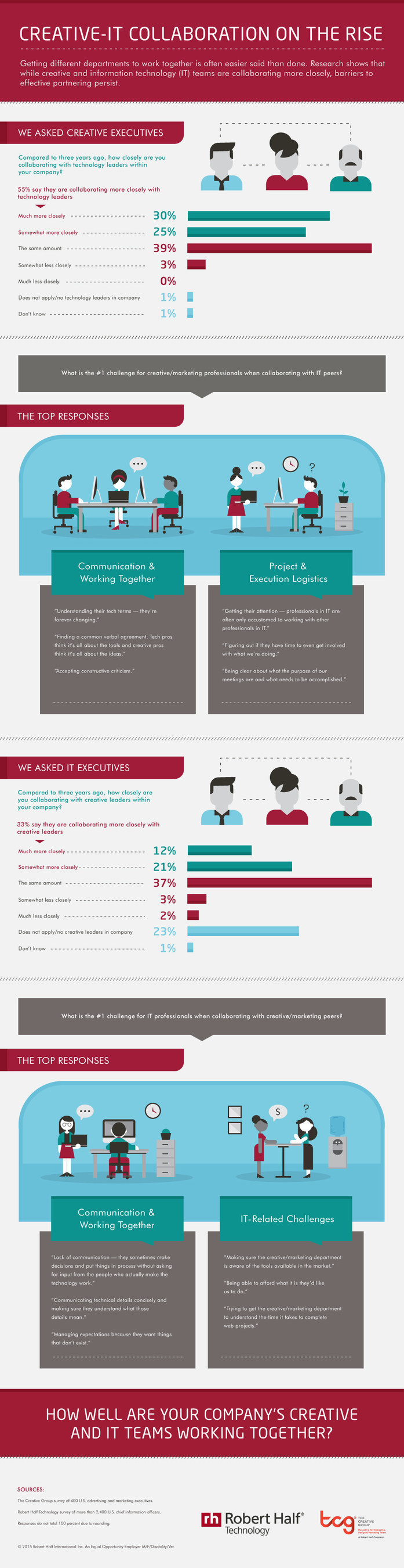 Research from The Creative Group and Robert Half Technology shows creative and IT collaboration is on the rise.