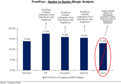 FrontFour - Apples to Apples Margin Analysis.  (PRNewsFoto/FrontFour Capital Group LLC)