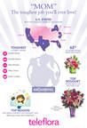 Moms Across America Rank Their Top 10 List Of