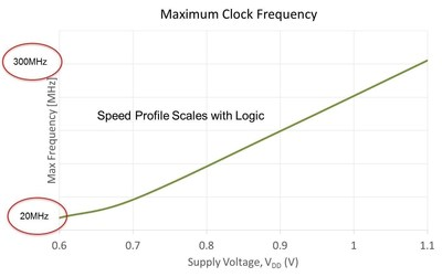 The new sureCore 40nmULP SRAM Memory IP runs at an impressive 20MHz down at a record-low 0.6 volts.  At higher voltages, it exceeds 300MHz