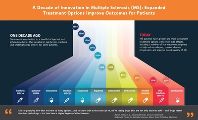 A Decade of Innovation in Multiple Sclerosis
