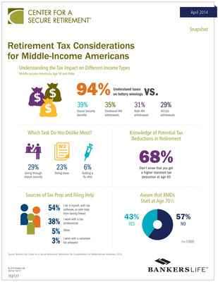 Retirement Tax Study Infographic