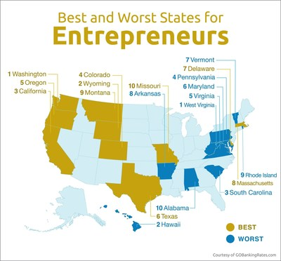 GOBankingRates' Study Finds The Best and Worst States for Entrepreneurs