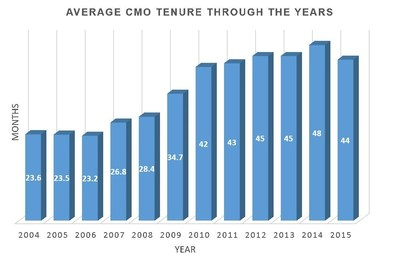 AVERAGE CMO TENURE THROUGH THE YEARS