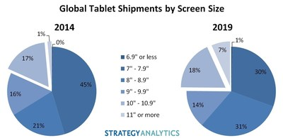 Tablet Screen Sizes Expanding as iPad Pro Approaches, says Strategy Analytics