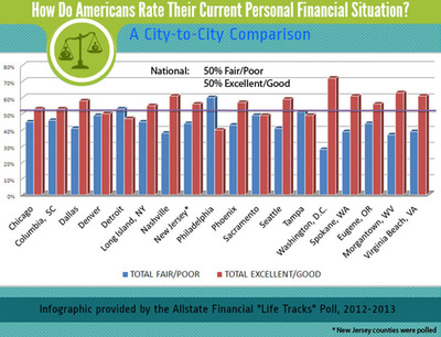 How do people in your city rate in their personal finances? A city comparison from the second Allstate Financial Life Tracks poll.