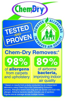 Study Results Reveal Chem-Dry Removes 98.1% of Allergens from Carpets and Upholstery, 89% of Airborne Bacteria
