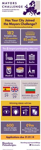 Visit  http://bloomberg.org/mayorschallenge . (PRNewsFoto/Bloomberg Philanthropies) (PRNewsFoto/BLOOMBERG PHILANTHROPIES)
