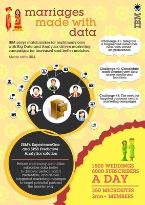 Matrimony.com finds a Match with IBM Big Data and Analytics