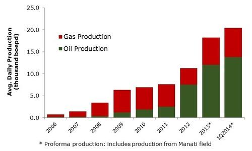 GeoPark Average Daily Production (PRNewsFoto/GeoPark Limited)