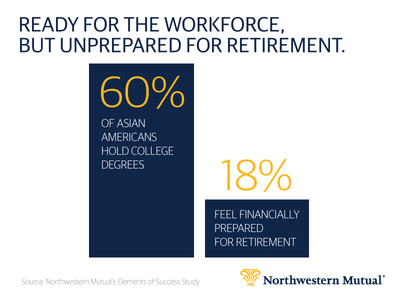 While highly educated, there is room for improvement when it comes to financial planning (PRNewsFoto/Northwestern Mutual)