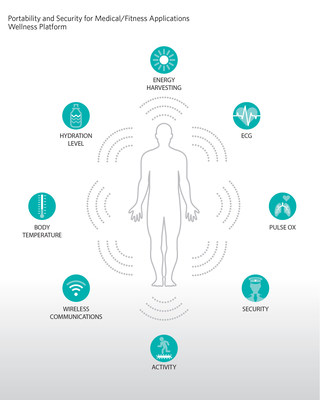 Low-Power Microcontroller Provides Superior Precision and the Highest Level of Security for Wellness Metric Measurements