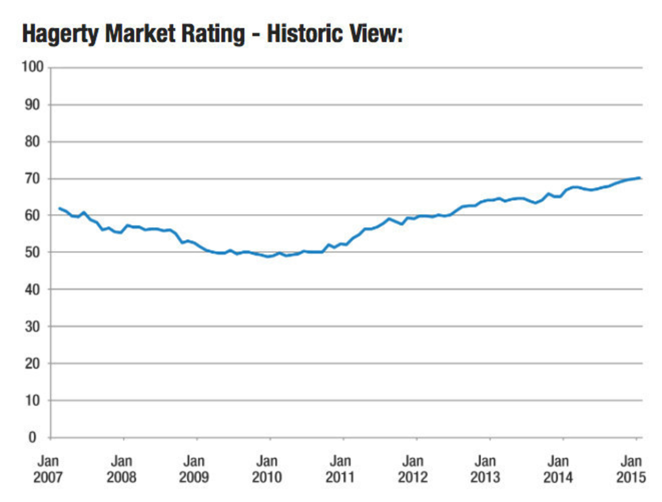 Hagerty Introduces New Market Rating To Measure Strength Of The ...