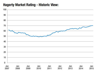 Hagerty Market Rating - Historic View