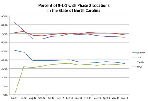 FCC data show half of 9-1-1 calls in North Carolina from cell phones lack accurate location info. Source: Federal Communications Commission, http://www.fcc.gov/encyclopedia/phase-2-data-sets.  (PRNewsFoto/Find Me 911 Coalition)