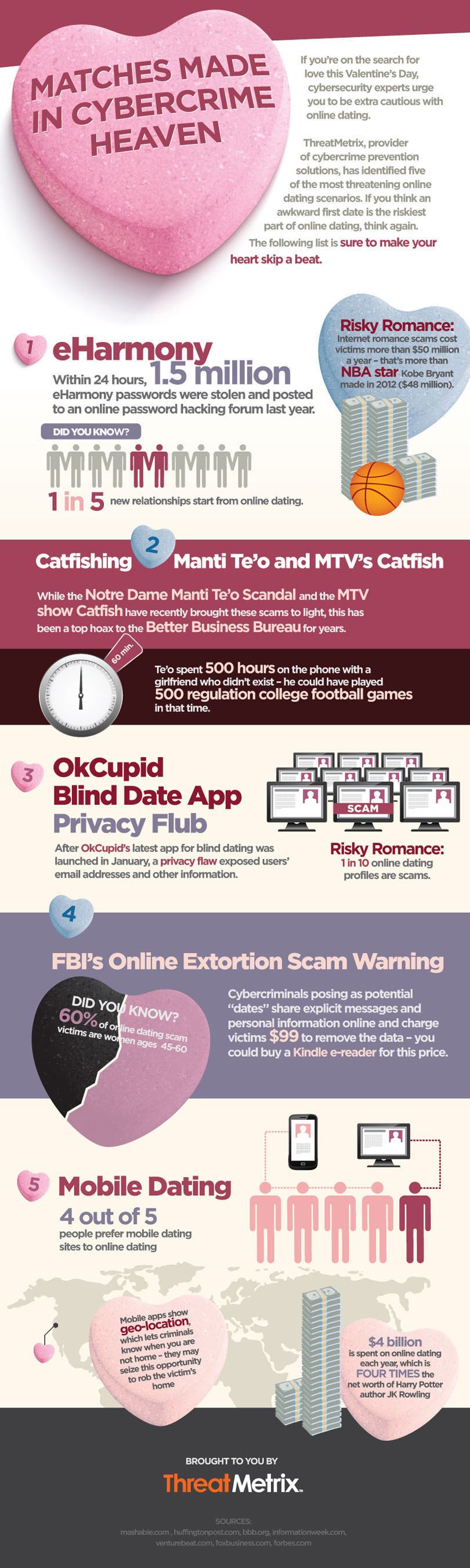 Matches Made in Cybercrime Heaven - Infographic. (PRNewsFoto/ThreatMetrix) (PRNewsFoto/THREATMETRIX)