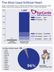 "The SynCardia Total Artificial Heart and its direct predecessors account for 96% of all implants of 13 artificial heart designs. A paper in the March 2015 American Journal of Transplantation suggests surgeons are reluctant to transplant a ""marginal"" heart in a patient who's stabilized with a mechanical circulatory support device."