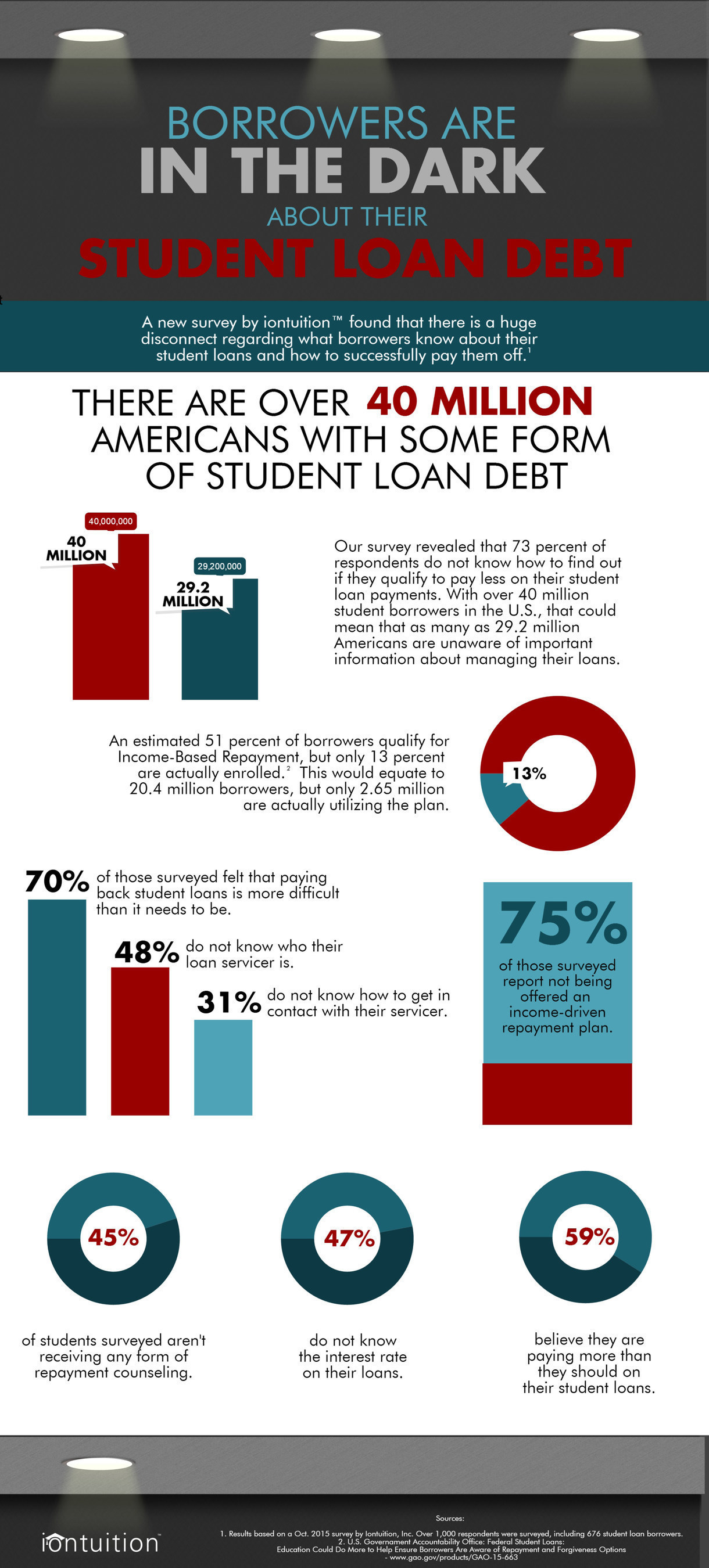 iontuition surveys student loan borrowers