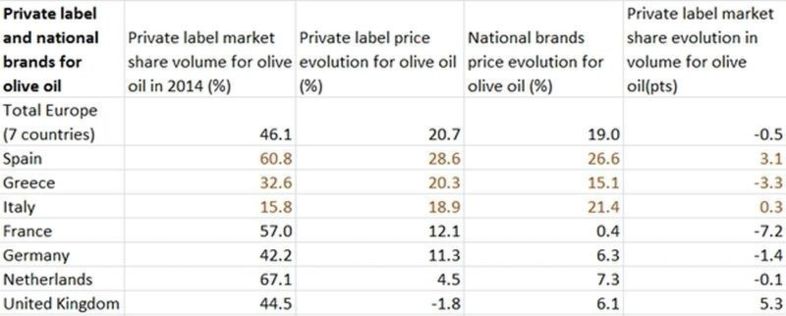 Rising Price of Olive Oil Costs European Shoppers 231 Million Euros