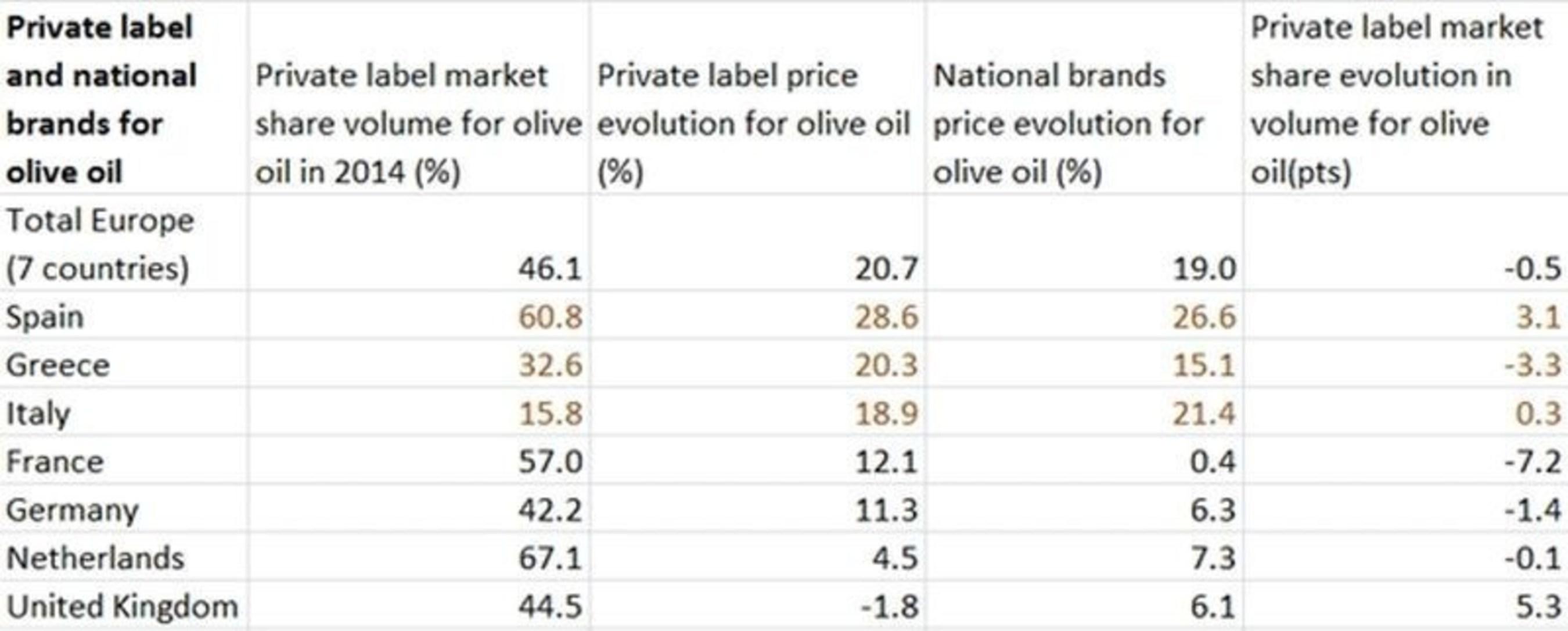 Private label olive oil sales in Western Europe for 2015 (PRNewsFoto/IRI)