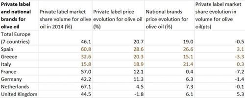 Private label olive oil sales in Western Europe for 2015 (PRNewsFoto/IRI) (PRNewsFoto/IRI)