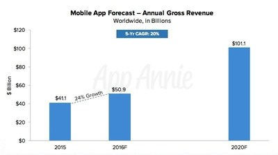 App Annie Mobile App Forecast - Annual Gross Revenue - Worldwide, in Billions