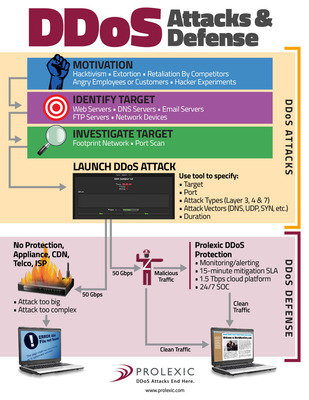 DDoS Attacks and Defense Infographic.  (PRNewsFoto/Prolexic Technologies)