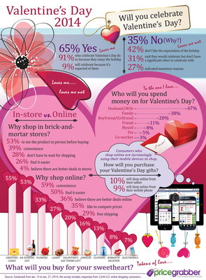 Consumers Value Quality Gifts over the Sweetest Deal this Valentine's Day, PriceGrabber(R) Survey Finds.  (PRNewsFoto/PriceGrabber.com)