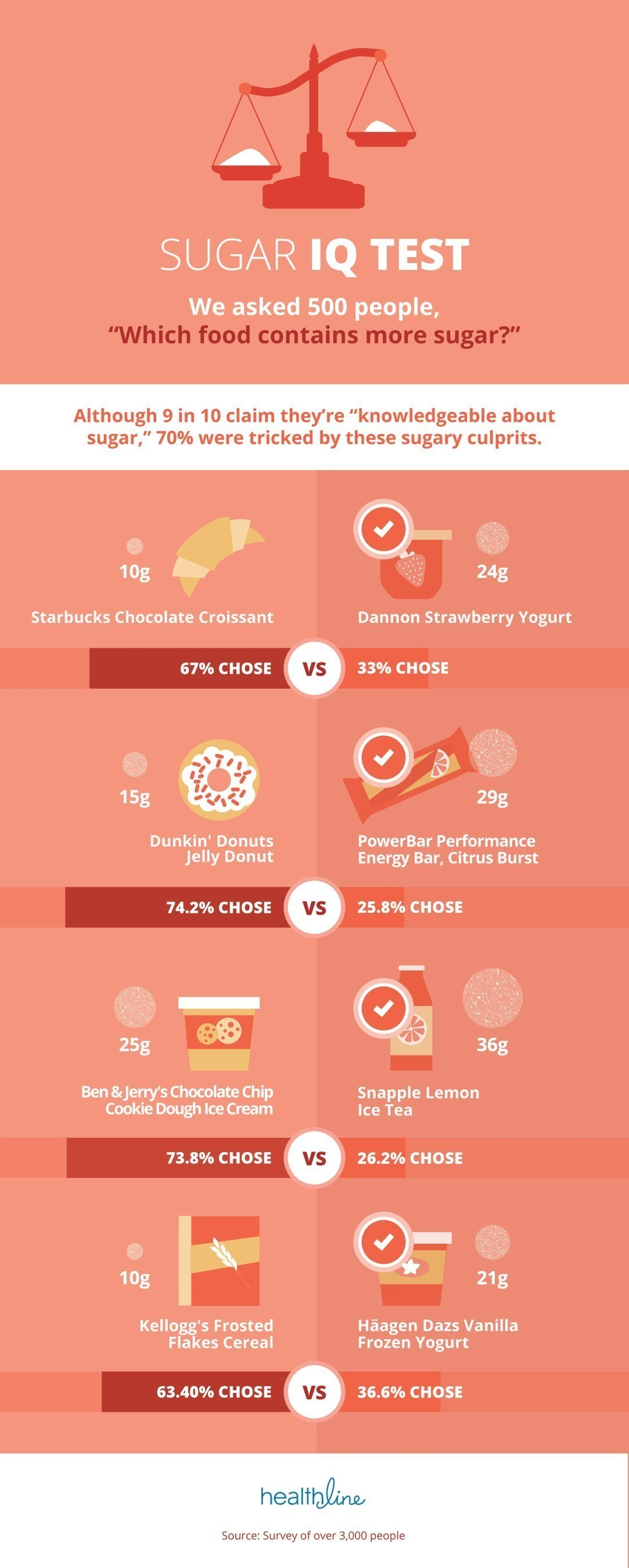 Our survey found that while at least one-third check sugar in foods typically associated with high-sugar content, such as cookies or frozen desserts, respondents are less likely to check hidden sugars in dressings, sauces, or condiments. The survey showed that 2 in 3 guess wrong on which popular food items contain more sugar.
