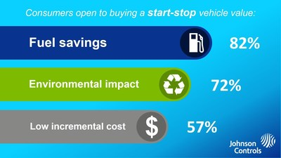Eighty-two percent of consumers open to buying a start-stop vehicle value fuel savings, according to a survey conducted by the Opinion Research Corporation on behalf of Johnson Controls.