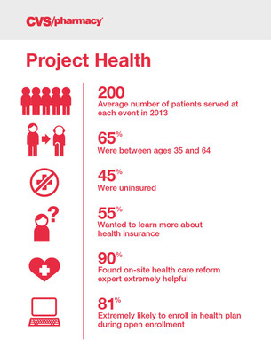 Project Health Demographics and Survey.  (PRNewsFoto/CVS/pharmacy)