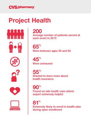 Project Health Demographics and Survey.  (PRNewsFoto/CVS/pharmacy)