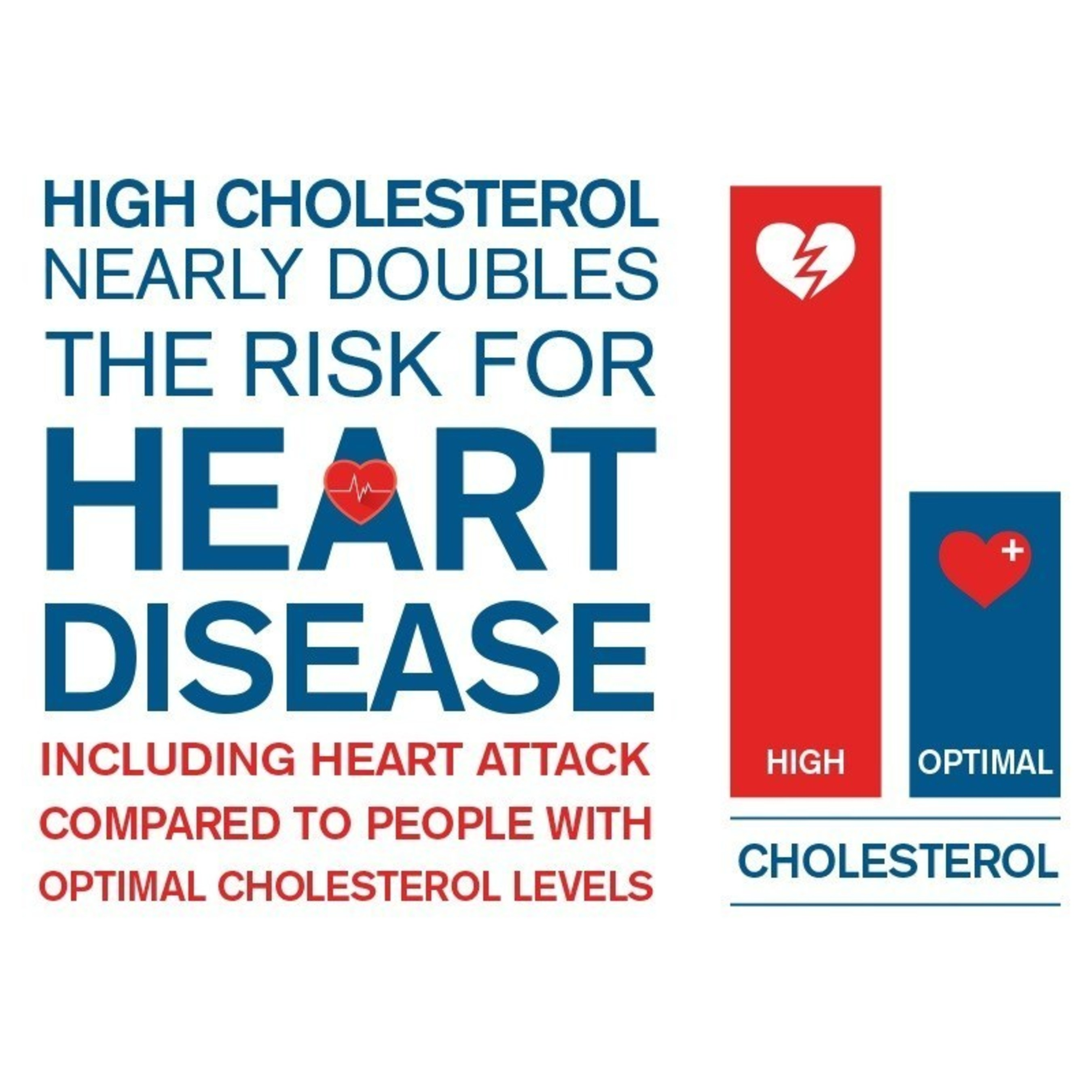 Having high cholesterol nearly doubles your risk for heart disease