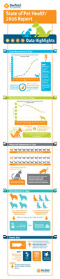 Banfield Pet Hospital State of Pet Health 2016 Report Infographic