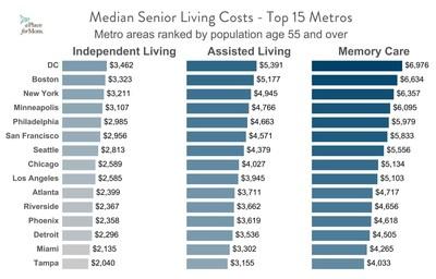 Median Senior Living Costs - Top 15 Metros (Chart 3)